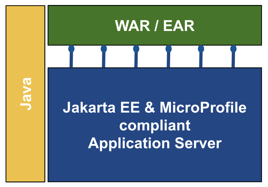 The Power of the Application Server